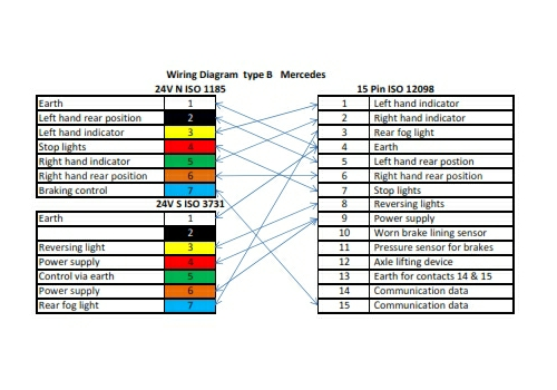 wiring diagram B Merc_001 adapter coil 3 5mt 15 pin to 2�7 pin 24v tpe plugs mercedes 24v trailer socket wiring diagram at arjmand.co
